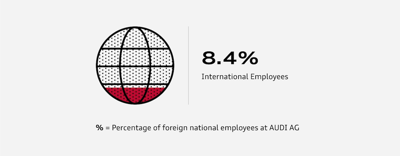 8,4 % international Employees