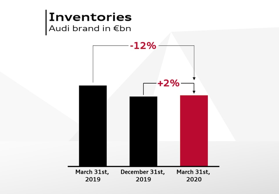 Audi Inventories 2020, -12% in comparison to last year, +2% in comparison to last quarter