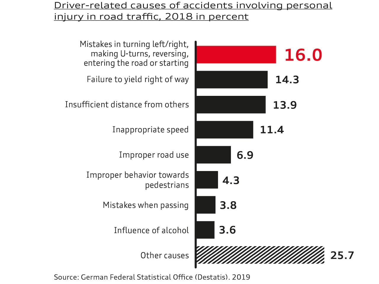 Driver-related causes of accidents involving personal injury in road traffic, 2018 in percent (Germany). Source: German Federal Statistical Office (Destatis), 2019