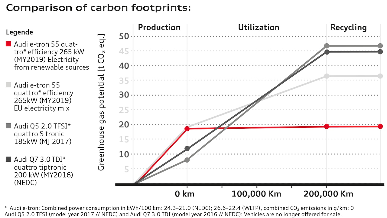 Comparison of carbon footprints: Although CO₂ emissions produced during the manufacture of an Audi e-tron are twice as high as during production of a comparable vehicle with an internal combustion engine, they are amortized after about half the total mileage.