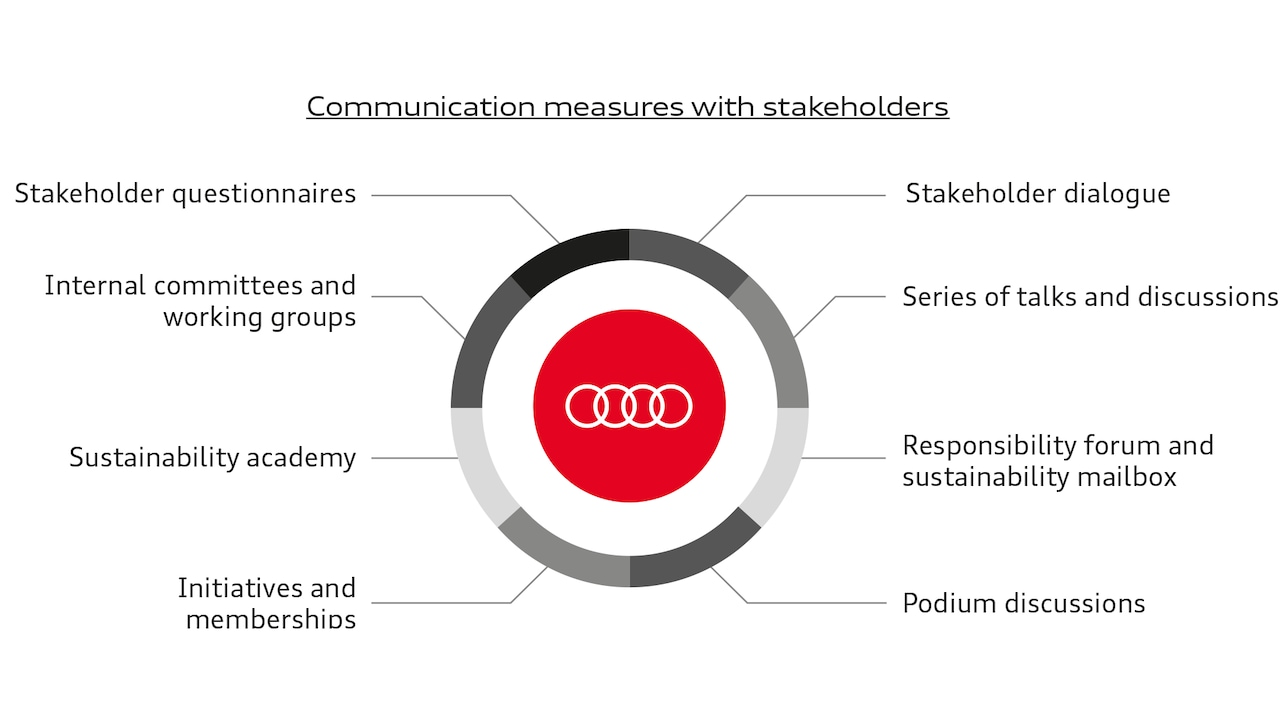 Communication measures with stakeholders at Audi