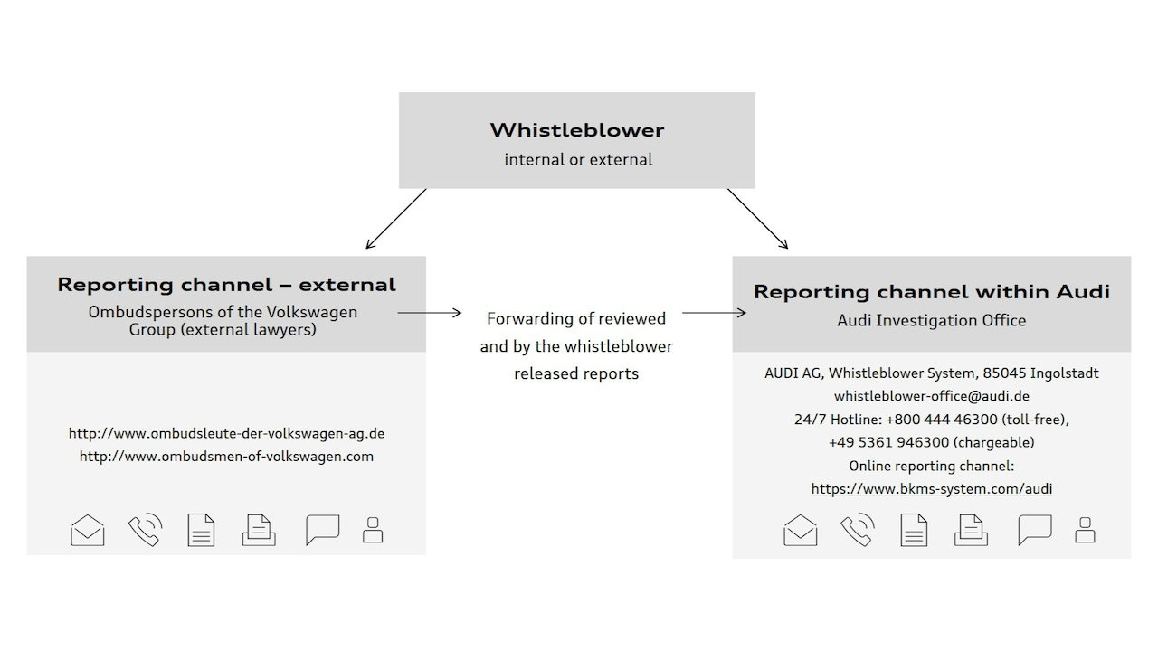 Whistleblower System of Audi AG