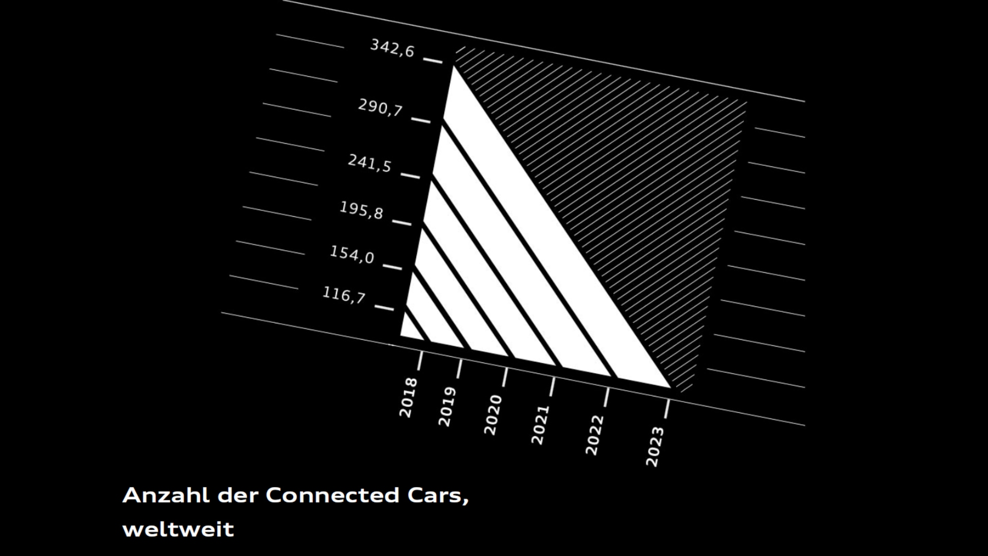 Everything will be connected in the automotive future | audi com